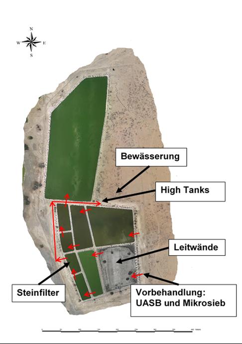 Luftbild der Teichkläranlage mit acht rechteckigen Teichen und einem großen Verdunstungsteich. Rote Pfeile zeigen die Fließrichtung des Wassers von einem Teich zum nächsten. Textfelder mit schwarzen Pfeilen zeigen die Lage der Ertüchtigungen. Diese sind Vorbehandlung mit UASB und Mikrosieb, Leitwände, Steinfilter, Hochtanks und Bewässerungsfläche.