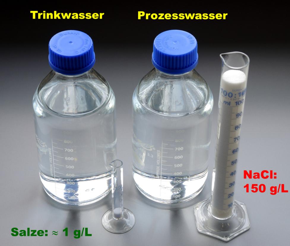 Auf dem Foto wird die Herausforderung der Analytik in stark salzhaltigen Prozesswässern bildlich dargestellt, indem die gelöste Salzmenge in einem Glaszylinder gezeigt wird.
