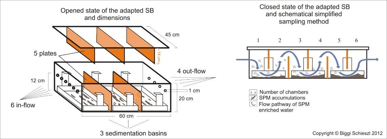 Funktion Sedimentationskasten (Quelle: B. Schieszl, FU Berlin, FB Geowissenschaften).