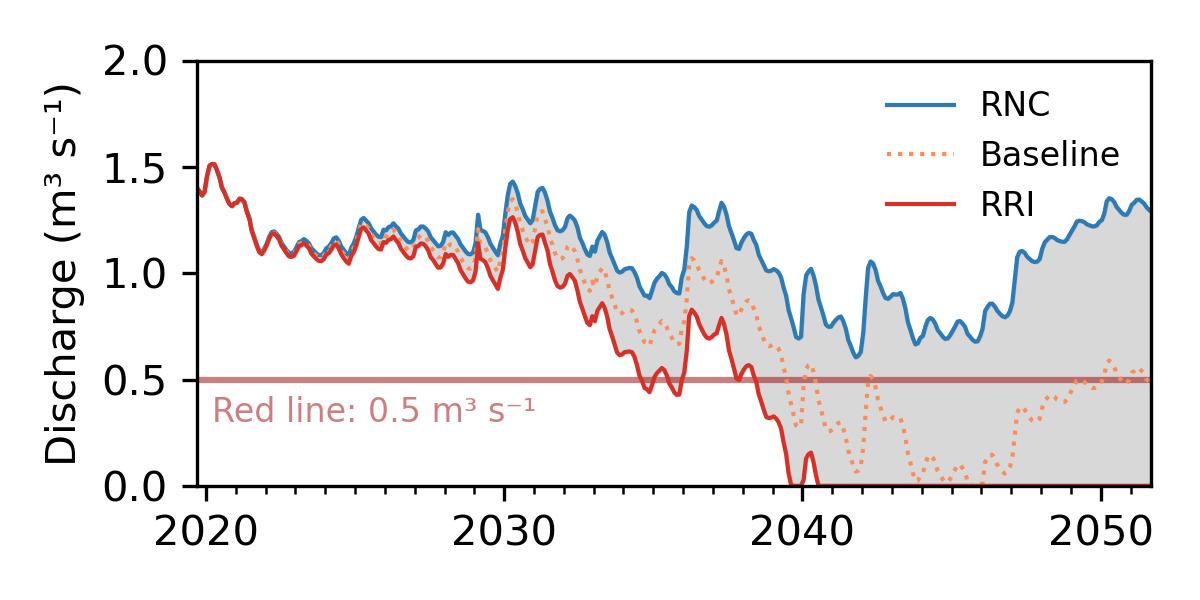 Die Grafik zeigt die simulierte Quellschüttung relativ zum kritischen Minimalpegel