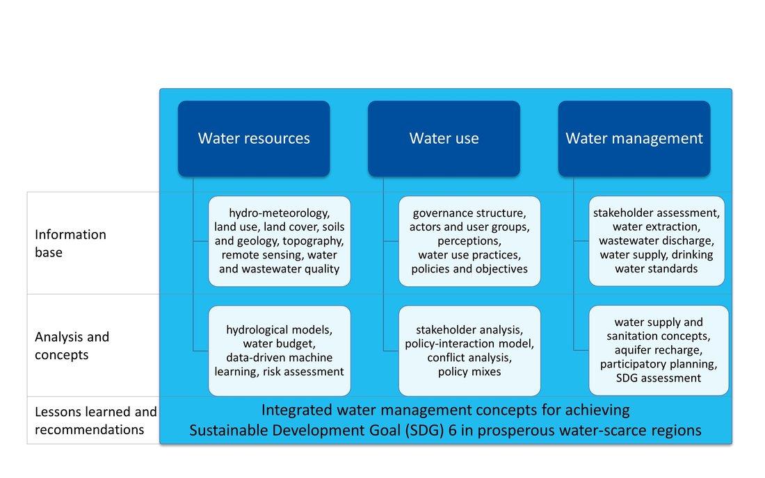 """Überblick der Struktur des Handbuchs und der interdisziplinären Ansätze, die sich an den Bereichen """"Wasserressourcen"""", """"Wassernutzung"""" und """"Wassermanagement"""" orientieren. In jedem der Bereiche wird zunächst eine Informationsbasis aufgebaut, woran die Durchführung von Analysen sowie die Konzeptentwicklung anknüpft. Schließlich werden die zentralen Lessons Learned und Empfehlungen abgeleitet."""