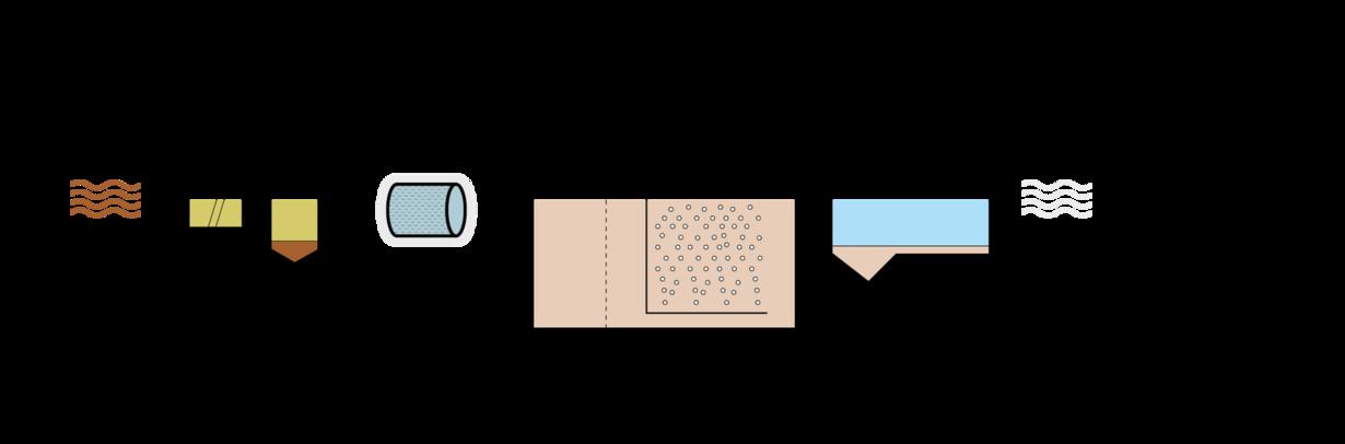 Fließbild einer Kläranlage mit Vorsiebung vor biologischer Reinigung.