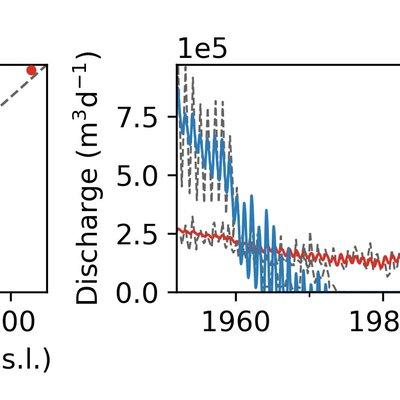 Die Grafik zeigt die simulierte und beobachtete (a) Grundwasserpegel, (b) Quellschüttung