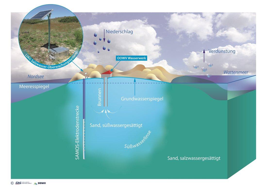 Erklärgrafik zur eingebauten SAMOS-Elektrodenstrecke auf Spiekeroog für die Überwachung der Süß-Salzwassergrenze