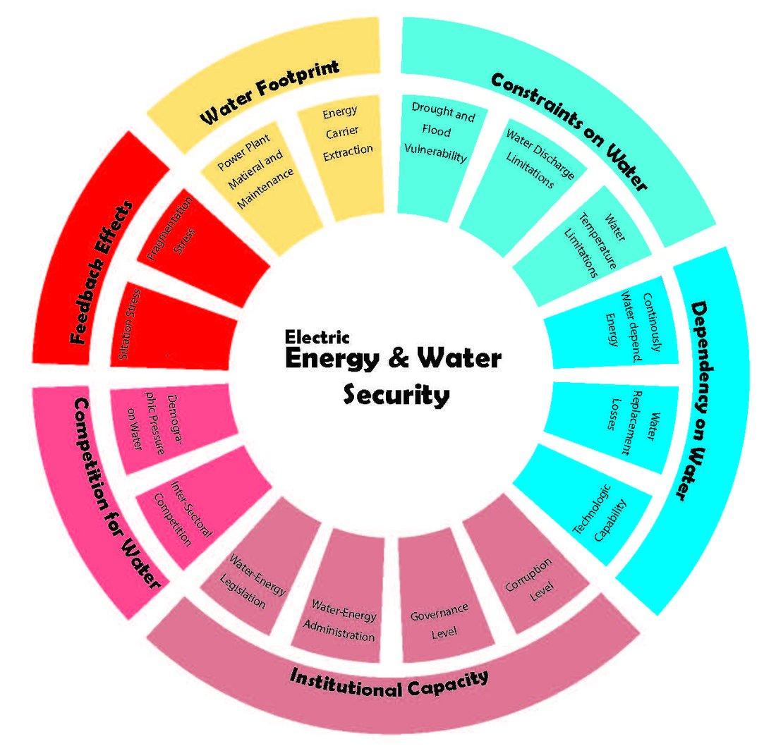 """Sechzehn kreisförmig angeordnete Subindikatoren werden von sechs Hauptindikatoren eingefasst. Gemeinsam bilden sie das Indikatorenset """"Water & Energy Security""""."""