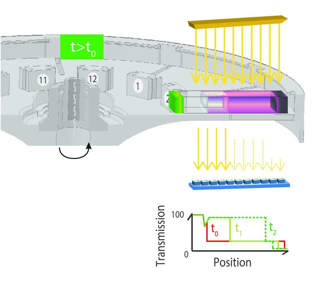 Der Multiwellenlängen-Dispersionsanalysator LUMiSizer.