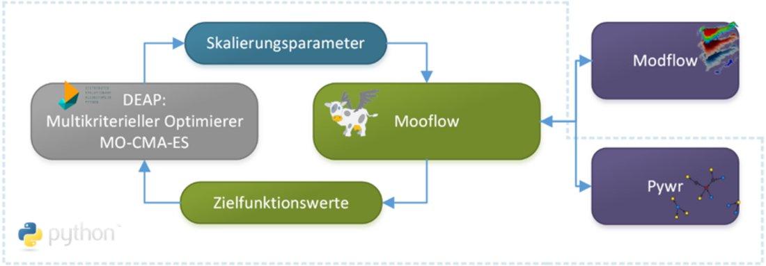 Die Abbildung zeigt ein Flow-Chart mit Schnittstellen des Optimierungsframeworks Mooflow zu den Modellen MODFLOW und Pywr und dem Optimierungsalgorithmus MO-CMA-ES.