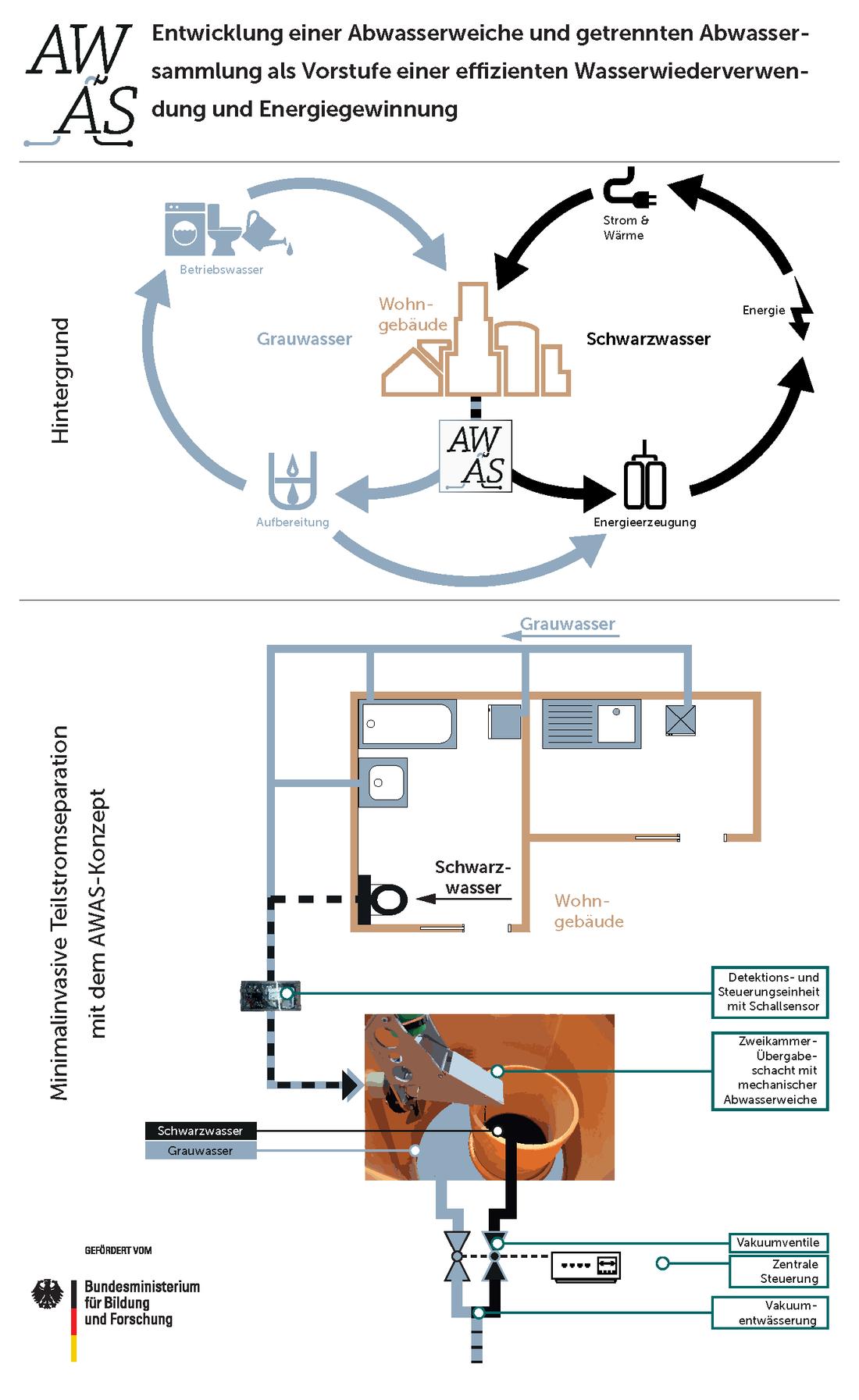 Die Grafik zeigt die Zielstellung der gezielten getrennten Behandlung von quellseparierten Abwasserströmen sowie die Umsetzung der sequenziellen Abwasserseparation im Baubestand mit dem AWAS-Konzept.