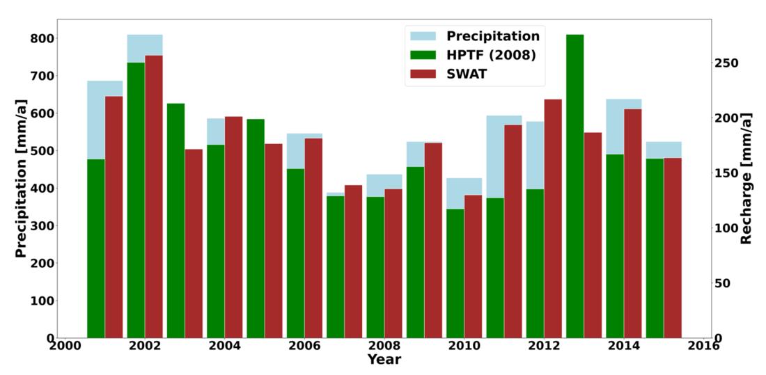 Die Abbildung zeigt ein Säulendiagramm. Auf der x-Achse befinden sich die Jahre 2000 bis 2016, auf der y-Achse ist auf der linken Seite der Niederschlag in mm/a und auf der rechten Seite die Grundwasserneubildung in mm/a dargestellt. Es wurden die Grundwasserneubildungswerte der HPTF, des SWAT-Modells und der Niederschlag als Säulen im Diagramm eingetragen