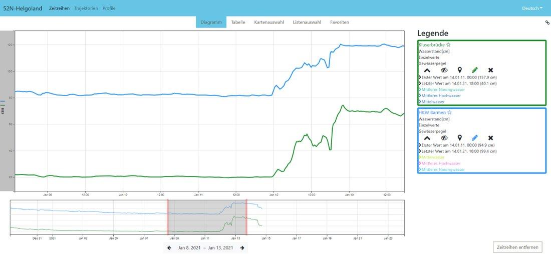 Diagrammansicht zweier Zeitreihen in einem Browser-basierten Web-Client: Neben dem zeitlichen Verlauf des Wasserstandes an zwei Stationen wird auch ein längerer Zeitausschnitt zur Übersicht über die Zeitreihe sowie eine Legende angezeigt.