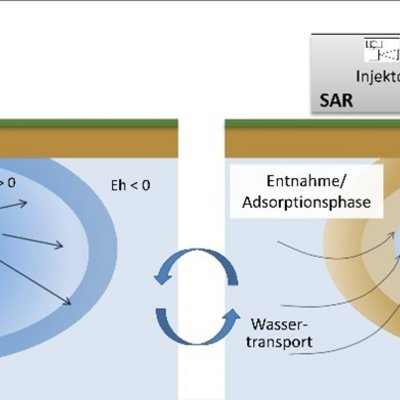 Iron-based subsurface arsenic removal technologies by aeration: A review of the current state and future prospects