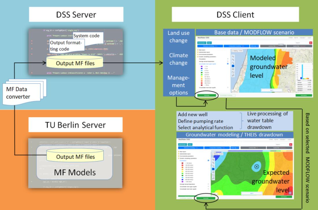 Die Graphik zeigt die Abläufe des DSS: Die Ergebnisse aus den MODFLOW-Modellläufen können auf der Clientseite visualisiert und ausgewertet werden und bilden die Grundlage für das nutzergesteuerte Live-Processing.