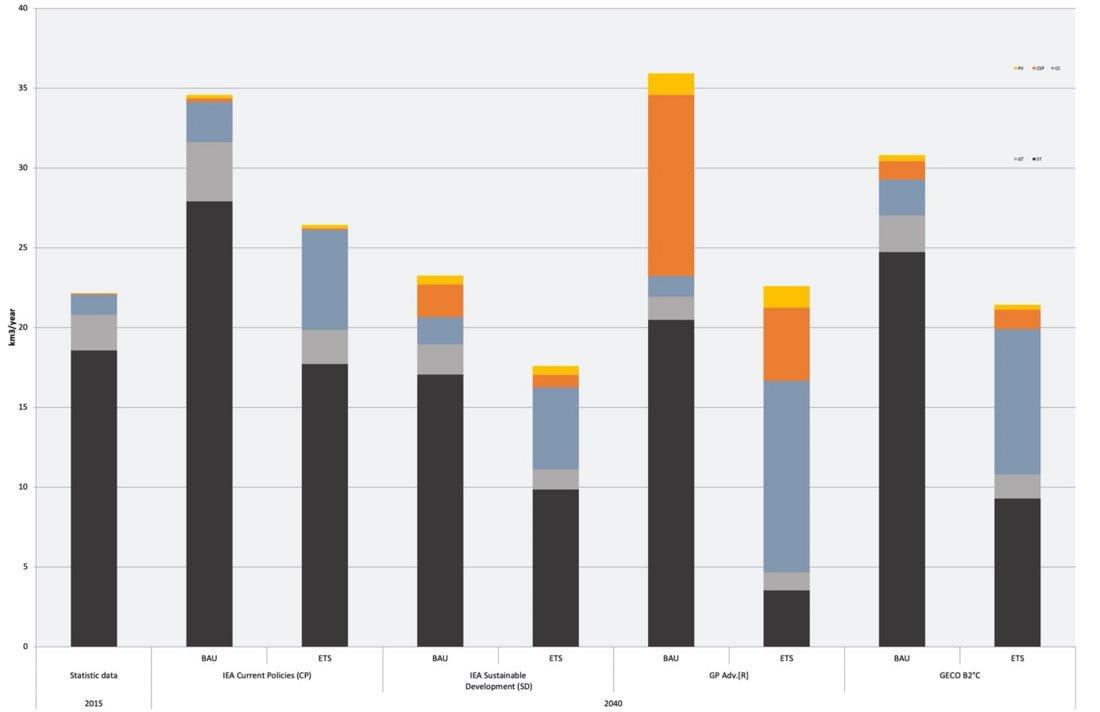 Säulendiagramm, welches den jährlichen Wasserverbrauch für die Stromerzeugung verschiedener Energieträger zeigt. Die Stromerzeugung wird sowohl für das Jahr 2015 dargestellt, als auch für das Jahr 2040 unter Berücksichtigung vier unterschiedlicher Energieszenarien
