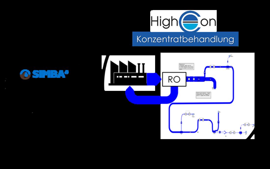 Es ist ein Bildschirmfoto des HighCon Simulationsmodells in der Software SIMBA# in eine schematische Darstellung des Simulationswerkzeuges integriert. Zentral ist ein Netzwerk aus Komponenten und Stoffströmen zu erkennen.