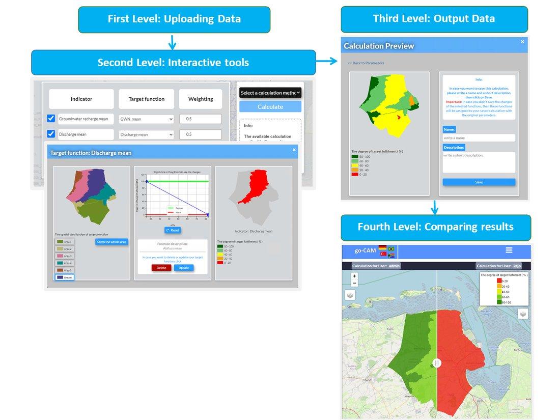 Die online Plattform CAM kann in vier Ebenen unterteilt werden:  1: Datenimport: Metainformationen und berechneten Wasserindikatoren  2: Interaktive Auswahl und Gewichtung von Wassermanagementoptionen 3: Bewertung der verschiedenen Indikatoren mit Zielfunktionen  4: Dialogprozess: Interaktiver Ergebnisvergleich durch beteiligte Akteurs-Gruppen