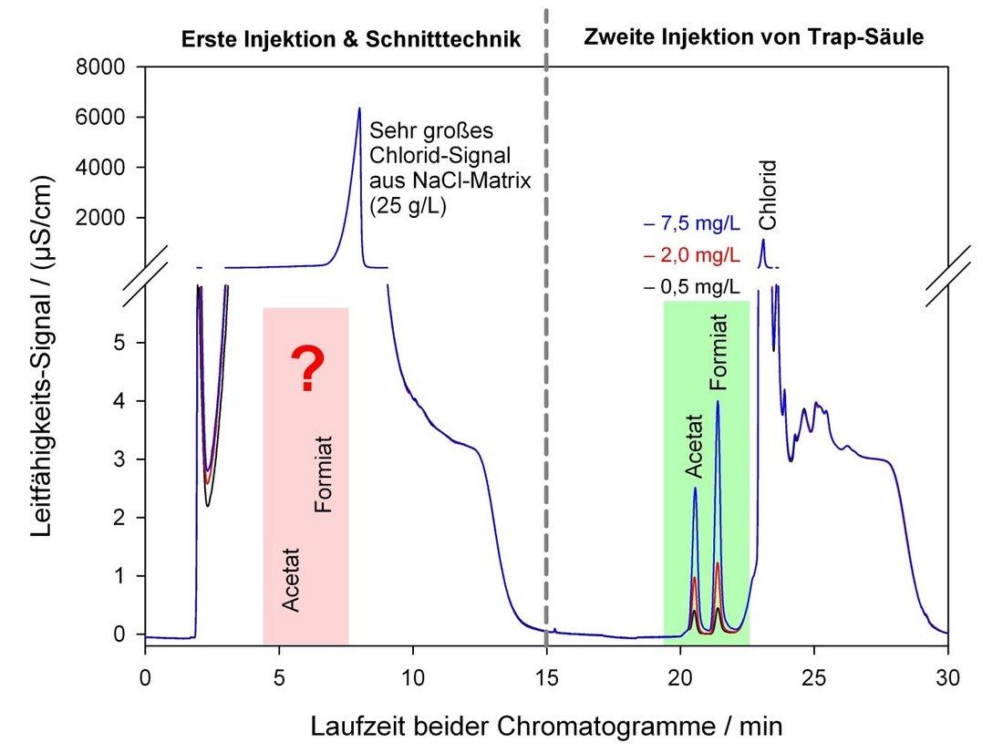 In der Abbildung sind chromatographische Trennungen von Mischungen aus Acetat und Formiat in stark natriumchloridhaltiger Matrix zu sehen. Während im ersten Trenngang trotz Gradiententechnik das große Signal des Chlorids in der Leitfähigkeitsdetektion die Acetat- und Formiat-Signale völlig überlagert, kann mit Hilfe einer Schnitt- und Trap-Technik durch erneute Injektion in einem zweiten Lauf eine chromatographische Trennung der Komponenten erreicht werden.