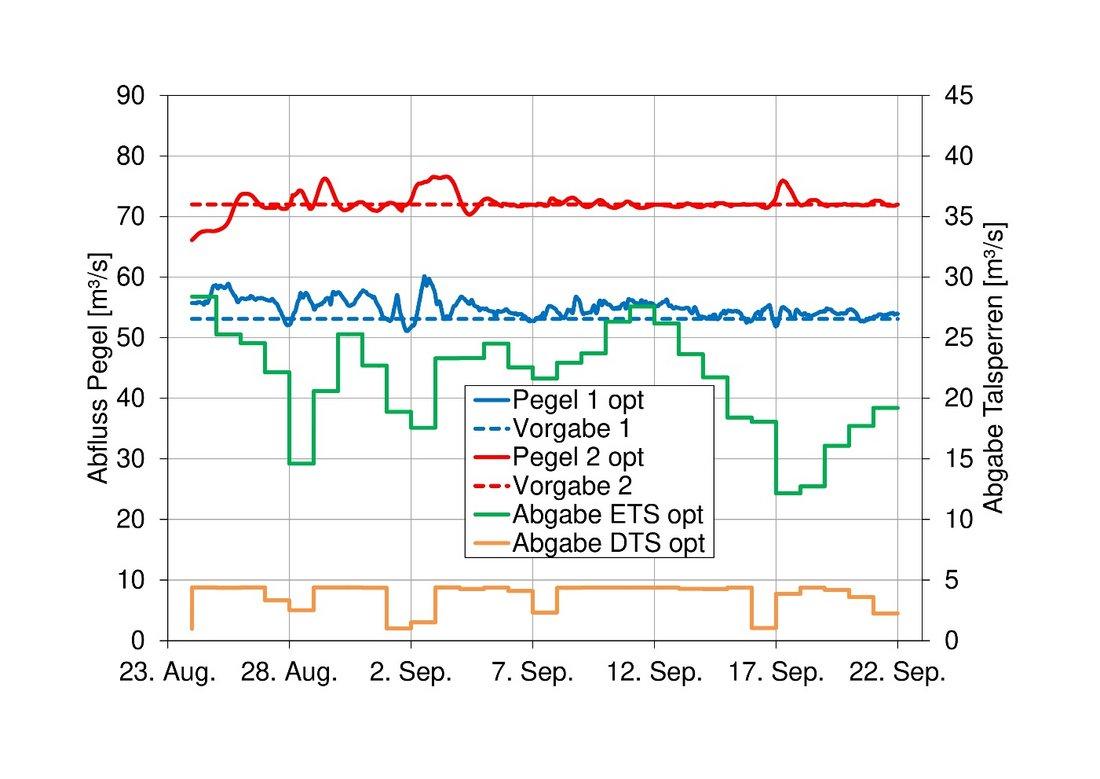 Simulationsergebnisse für Zielvorgaben an zwei Pegeln im Niedrigwasserfall für einen Zeitraum von einem Monat. Die Aufhöhung ist bei der vorliegenden Beispielsituation unter Einhaltung, jedoch auch Ausreizung aller Vorgaben (z.B. Füllstände Talsperren), möglich.