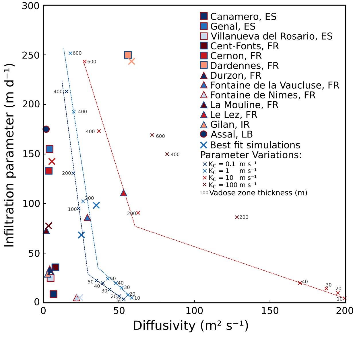 Klassifizierung von Quellganglinien: Diffusivität & Infiltration