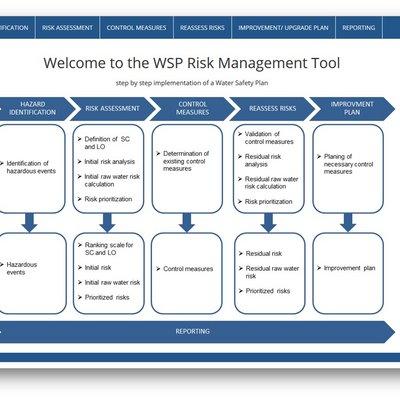 Startbildschirm des WSP-Tools mit Darstellung der Schritte des Risikomanagements in der Trinkwasserversorgung: Gefährdungsanalyse, Risikoabschätzung, Beherrschungsmaßnahmen, Neuberechnung von Risiken, Handlungsplan, Dokumentation.