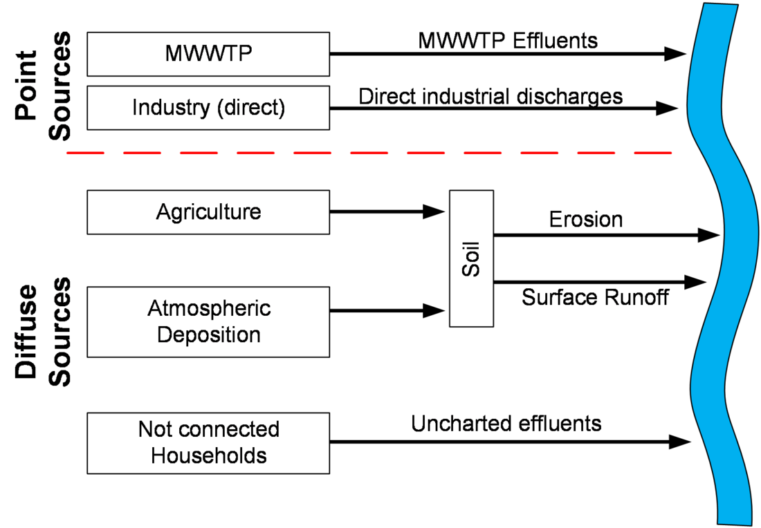 Die Graphik zeigt die relevanten Punkt- und diffusen Quellen (Kommunale Kläranlagen, Industrie Landwirtschaft, atmosphärische Deposition und nicht angeschlossene Haushalte), von denen die Eintragspfade über beispielsweise Erosion oder Oberflächenabfluss zum Gewässer führen.