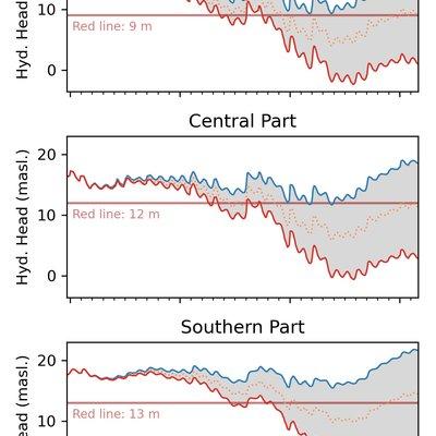 Vorhersage der Grundwasserstände relativ zum kritischen Minimalpegel