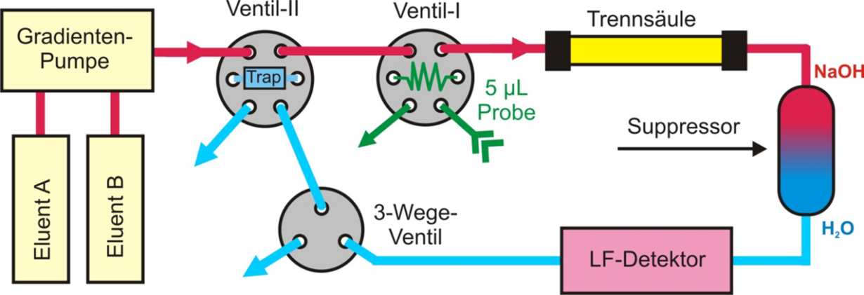 In dem Schema wird eine spezielle Variante der Ionenchromatographie gezeigt: Nachdem eine Probe (z. B. 5 µL) mittels Trennsäule grob getrennt ist, wird das entscheidende Elutionssegment mit den Zielanalyten über ein 3-Wege-Ventil auf eine Trap-Säule geleitet. Nach dem ersten Durchgang erfolgt die zweite Injektion von der Trap-Säule, wobei nun die Störkomponenten (hier: Chlorid) durch die Matrixabtrennung wesentlich geringer enthalten sind, so dass die Zielanalyte (hier: Acetat u. Formiat) nun messtechnisch erfassbar werden.