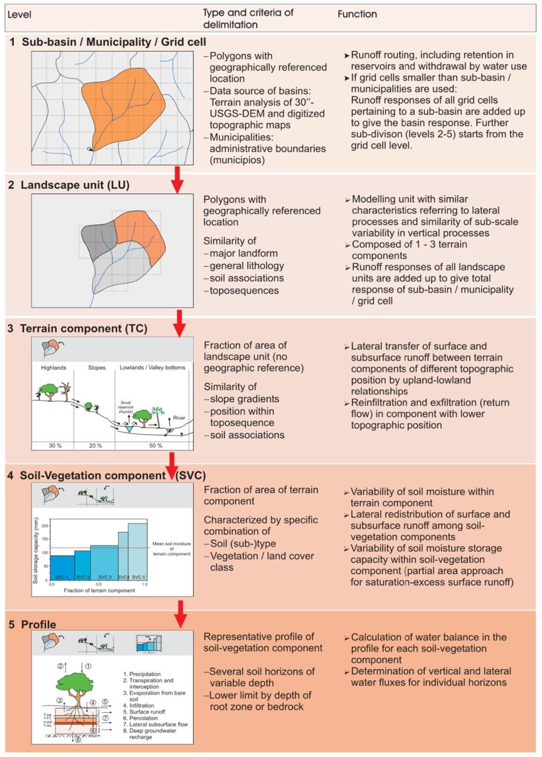 Schema des hierarchischen, multi-skaligen Aufbaus des WASA-SED Modells, zur Einteilung von Flusseinzugsgebieten in Modelleinheiten; dargestellt ist die Verfeinerung der räumlichen Skala von (Teil-) Einzugsgebieten, über Landschaftseinheiten, Hangkomponenten, Boden-Vegetations-Komponenten bis hin zu einzelnen Bodenprofilen, mit einer jeweiligen detaillierten Beschreibung der Prozessimplementierung im Modellsystem