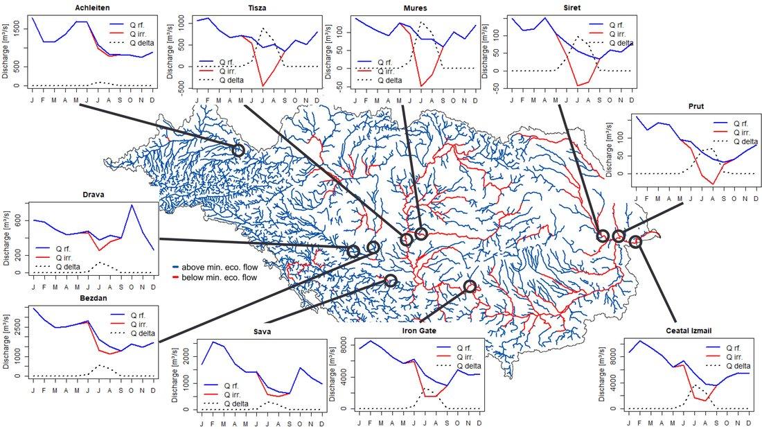 Abgebildet ist das Einzugsgebiet der Donau mit ihrem Flussnetz. Der Großteil des Flussnetzes ist in blau, einige Flussabschnitte an der unteren Donau in Rot dargestellt. An zehn Pegeln bzw. Untereinzugsgebietsauslassen im Einzugsgebiet sind Diagramme mit modellierten Abflüssen über die Zeit dargestellt, davon der unbewässerte Abfluss (blaue Linie), der bewässerte Abfluss (rote Linie) und die absolute Reduktion des Abflusses (gestrichelte schwarze Linie). Während an einigen Pegel keine bzw. wenig Unterschied zwischen dem unbewässerten und dem bewässertem Abfluss besteht, ist an anderen Stellen ein signifikanter Unterschied sichtbar.